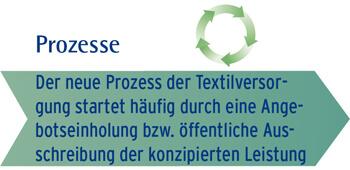 Beratungsprozess Textilberatung Gamm - Inhalte Prozessphase